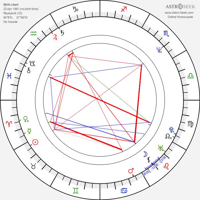 Thröstur Leó Gunnarsson - Astrology Natal Birth Chart