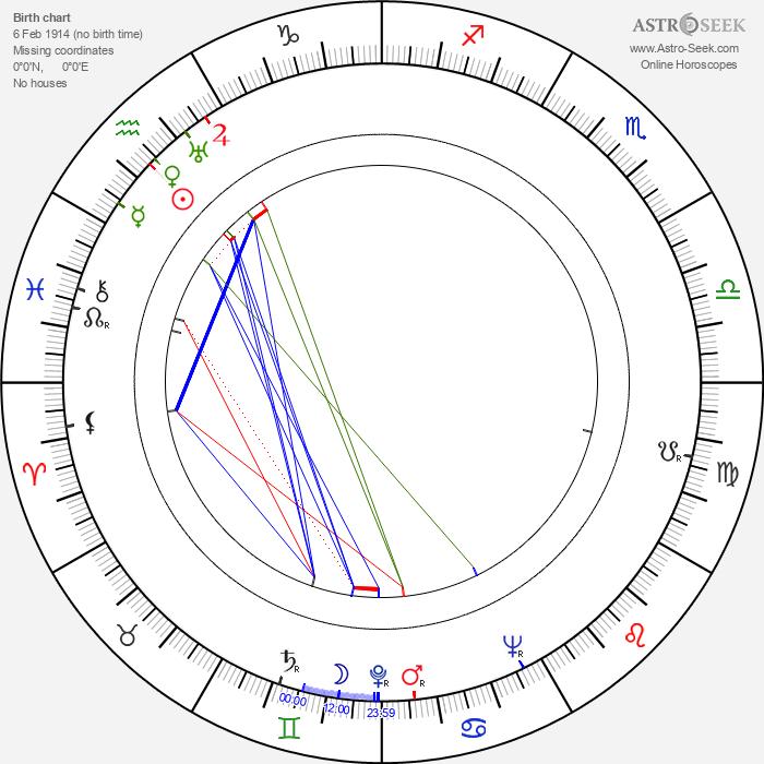 Thurl Ravenscroft - Astrology Natal Birth Chart