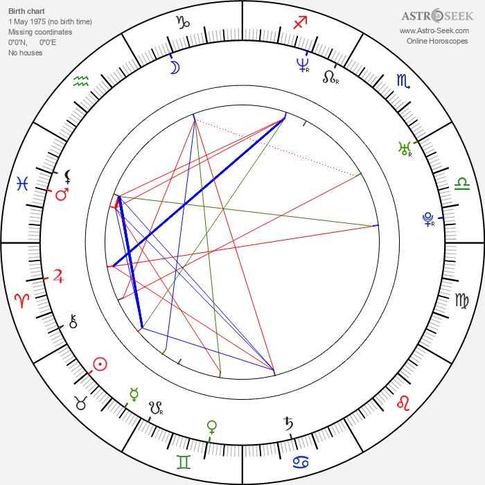 Tiago Dores - Astrology Natal Birth Chart