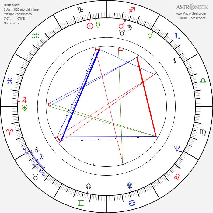 Tiberiu Olah - Astrology Natal Birth Chart