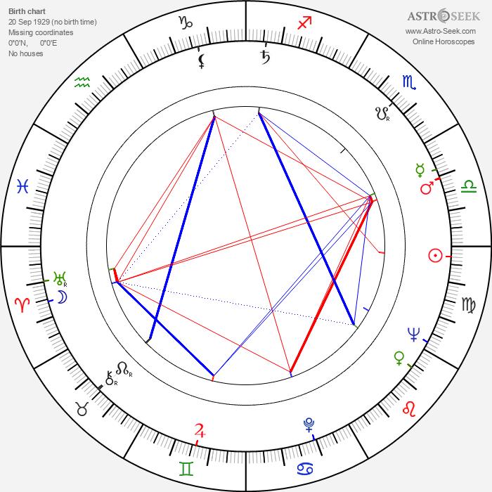 Tibor Bitskey - Astrology Natal Birth Chart