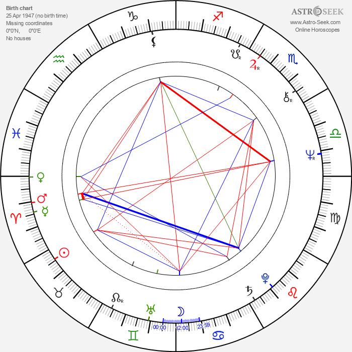 Tibor Feldman - Astrology Natal Birth Chart