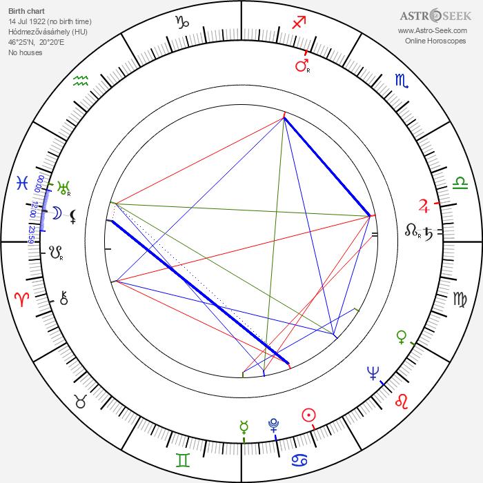 Tibor Kun - Astrology Natal Birth Chart