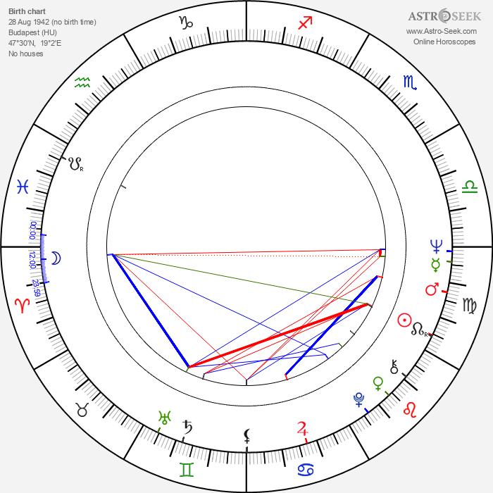 Tibor Szilágyi - Astrology Natal Birth Chart