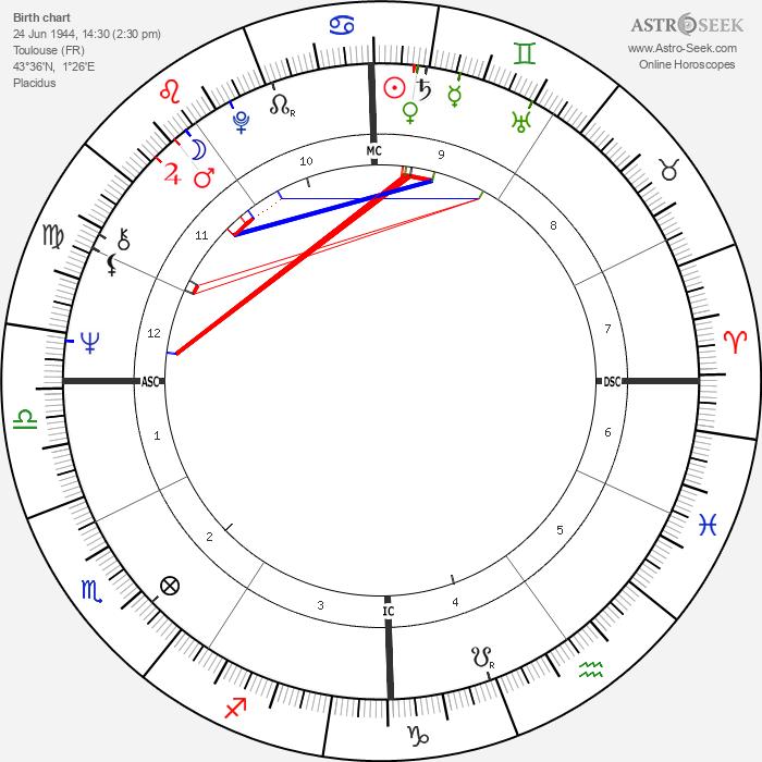 Ticky Holgado - Astrology Natal Birth Chart