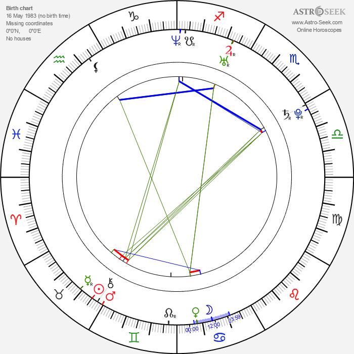 Tien You Chui - Astrology Natal Birth Chart
