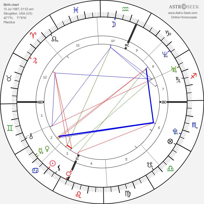 Tiffany Kelly - Astrology Natal Birth Chart