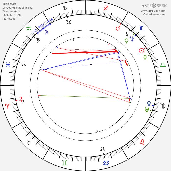 Tiffany Lamb - Astrology Natal Birth Chart