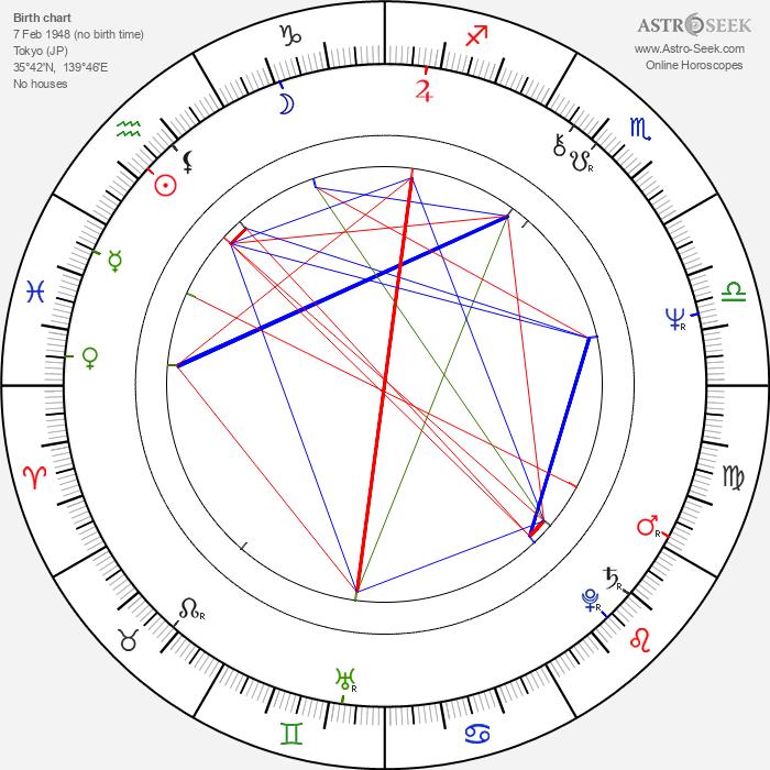 Tiger Chung Lee - Astrology Natal Birth Chart
