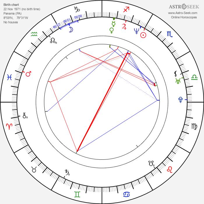 Tiger Mendez - Astrology Natal Birth Chart