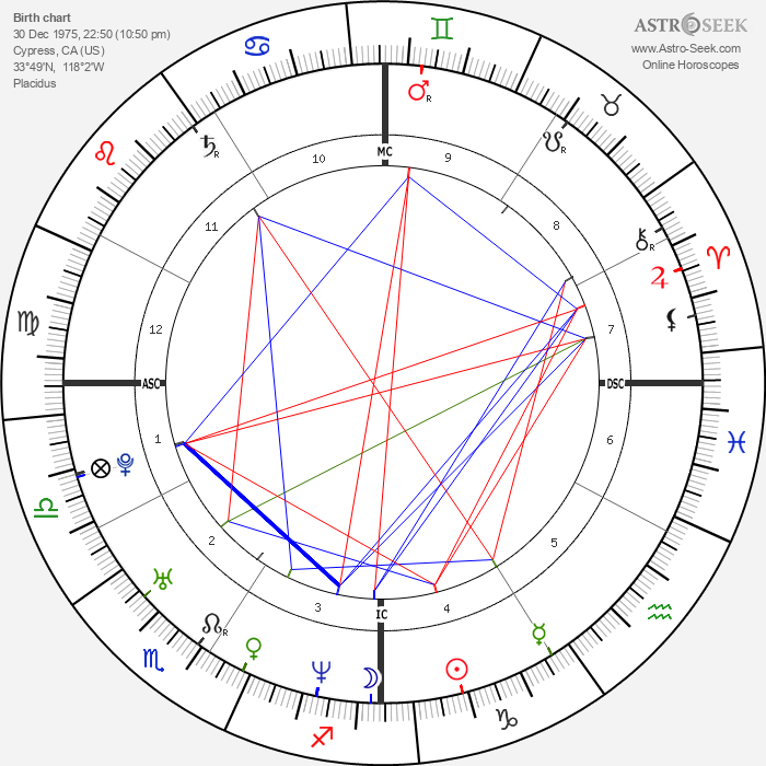 Tiger Woods - Astrology Natal Birth Chart