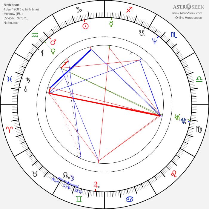 Tigran Keosayan - Astrology Natal Birth Chart