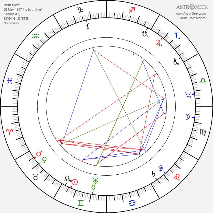 Tiia Louste - Astrology Natal Birth Chart