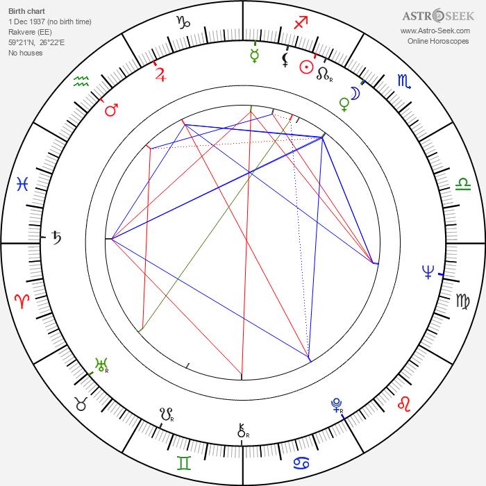 Tiit Varts - Astrology Natal Birth Chart