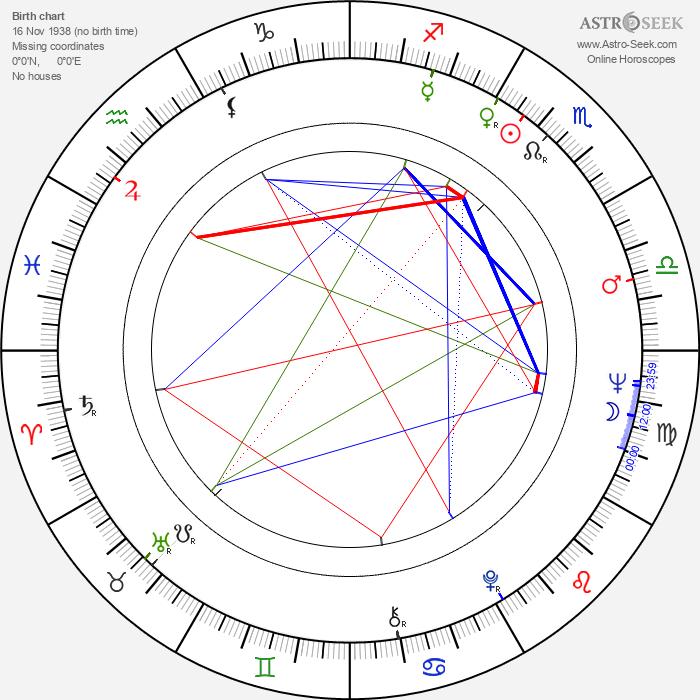 Tijen Par - Astrology Natal Birth Chart