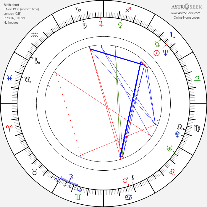 Tilda Swinton - Astrology Natal Birth Chart