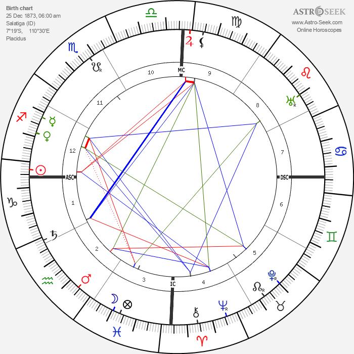 Tilly Koenen - Astrology Natal Birth Chart
