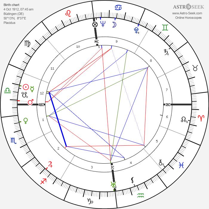 Tilly Lauenstein - Astrology Natal Birth Chart