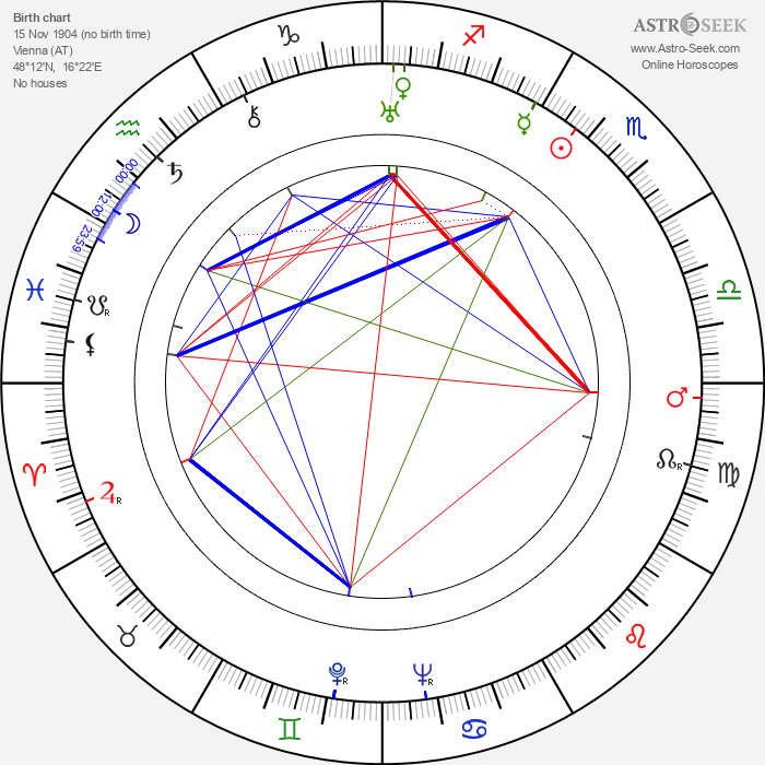 Tilly Losch - Astrology Natal Birth Chart