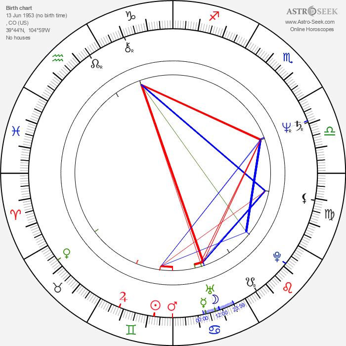 Tim Allen - Astrology Natal Birth Chart