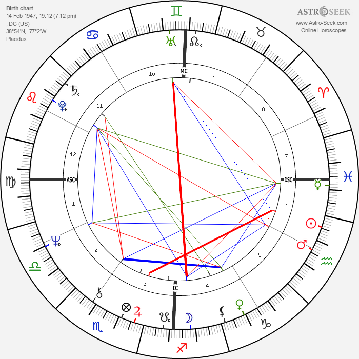 Tim Buckley - Astrology Natal Birth Chart