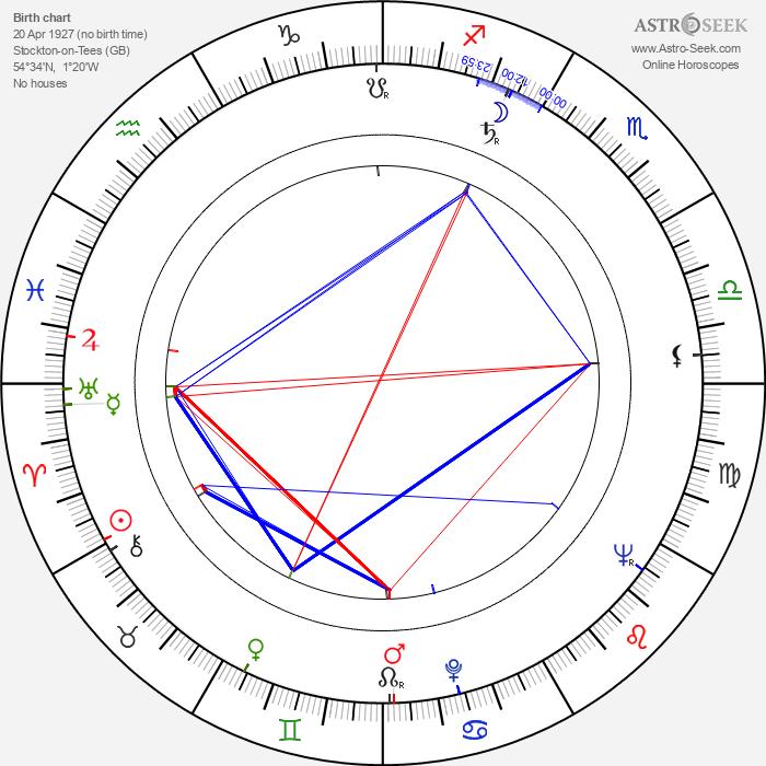 Tim Burstall - Astrology Natal Birth Chart