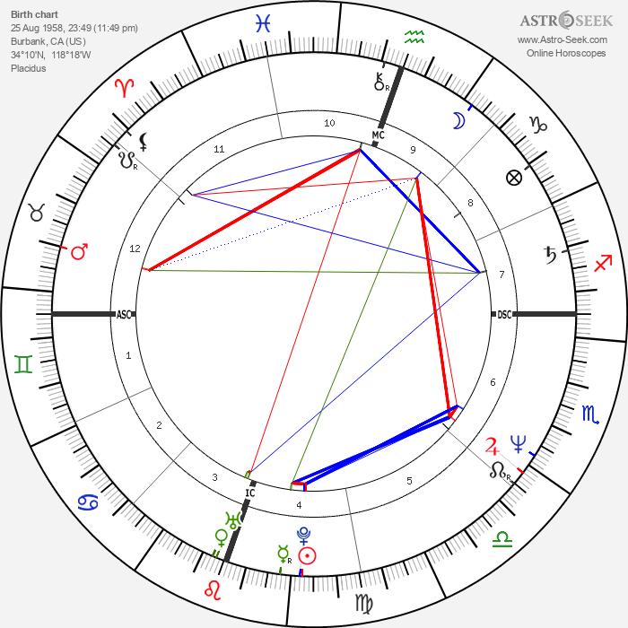 Tim Burton - Astrology Natal Birth Chart