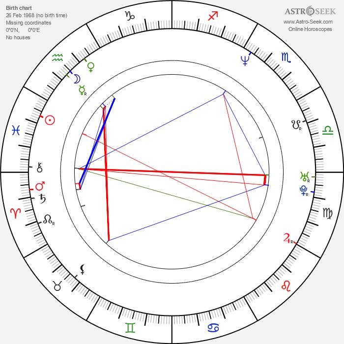 Tim Commerford - Astrology Natal Birth Chart