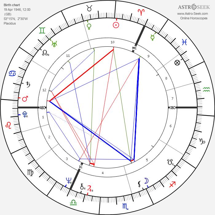 Tim Curry - Astrology Natal Birth Chart