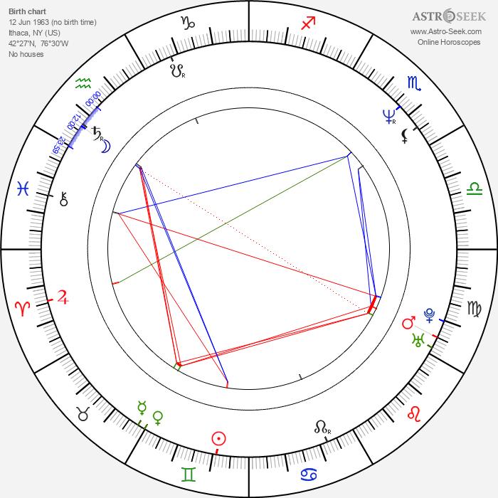 Tim DeKay - Astrology Natal Birth Chart