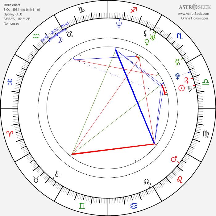 Tim Draxl - Astrology Natal Birth Chart