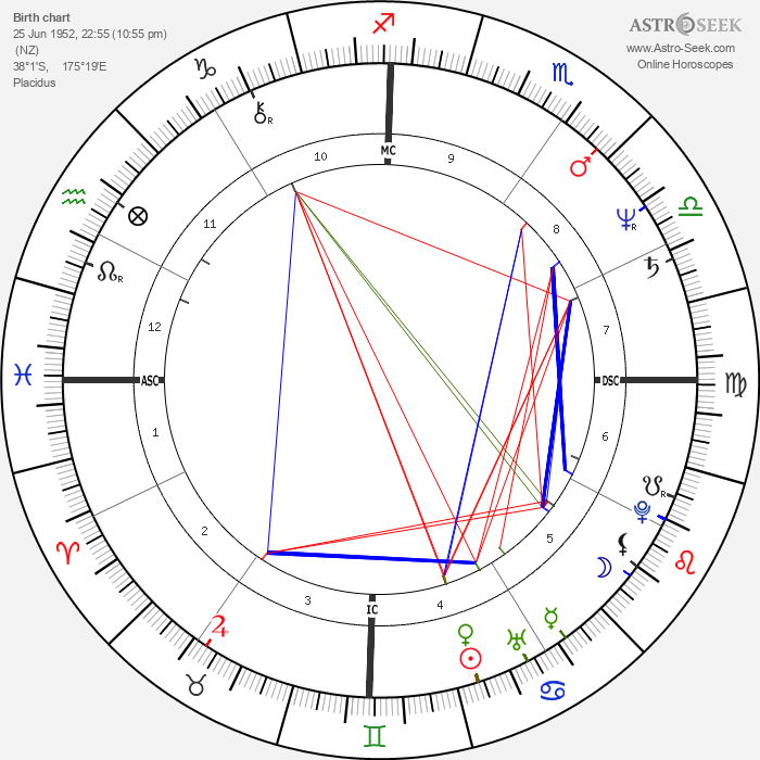Tim Finn - Astrology Natal Birth Chart