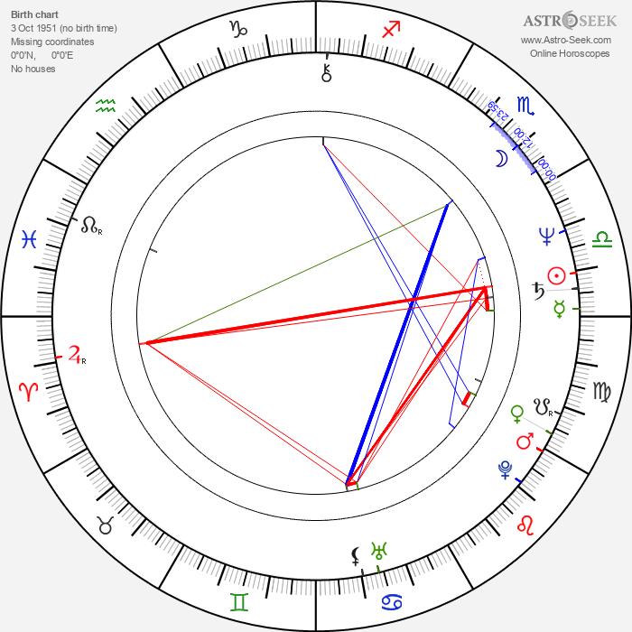 Tim Fywell - Astrology Natal Birth Chart