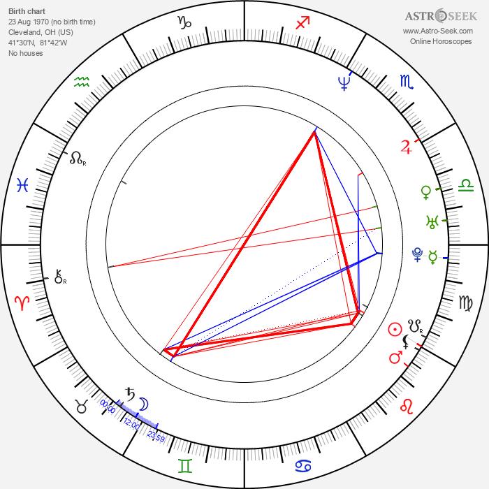 Tim Garrick - Astrology Natal Birth Chart