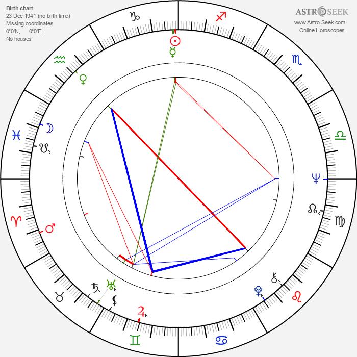 Tim Hardin - Astrology Natal Birth Chart