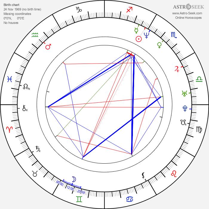 Tim Howar - Astrology Natal Birth Chart