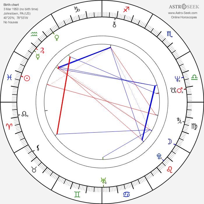 Tim Kazurinsky - Astrology Natal Birth Chart