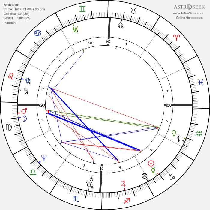 Tim Matheson - Astrology Natal Birth Chart