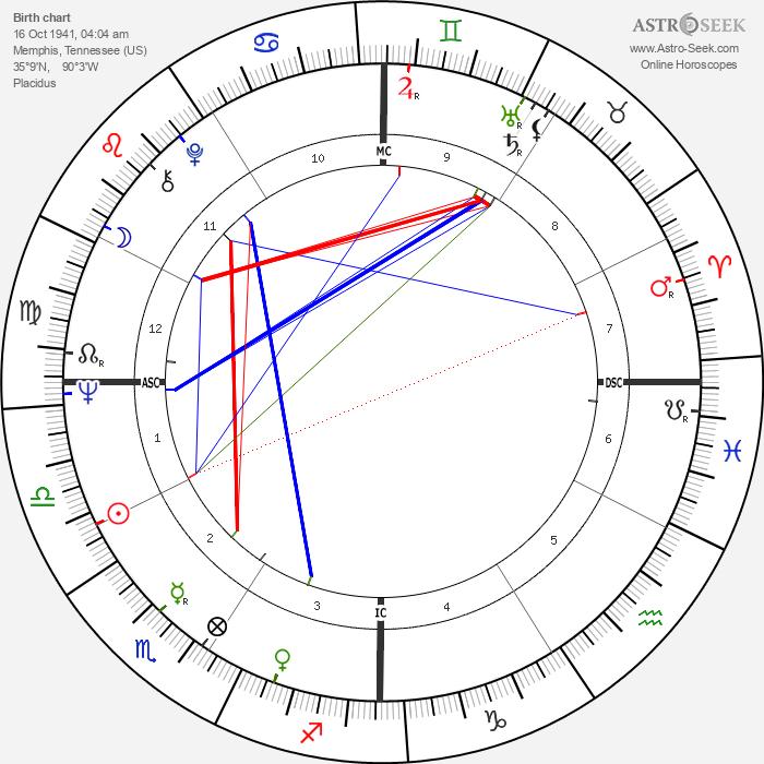 Tim McCarver - Astrology Natal Birth Chart