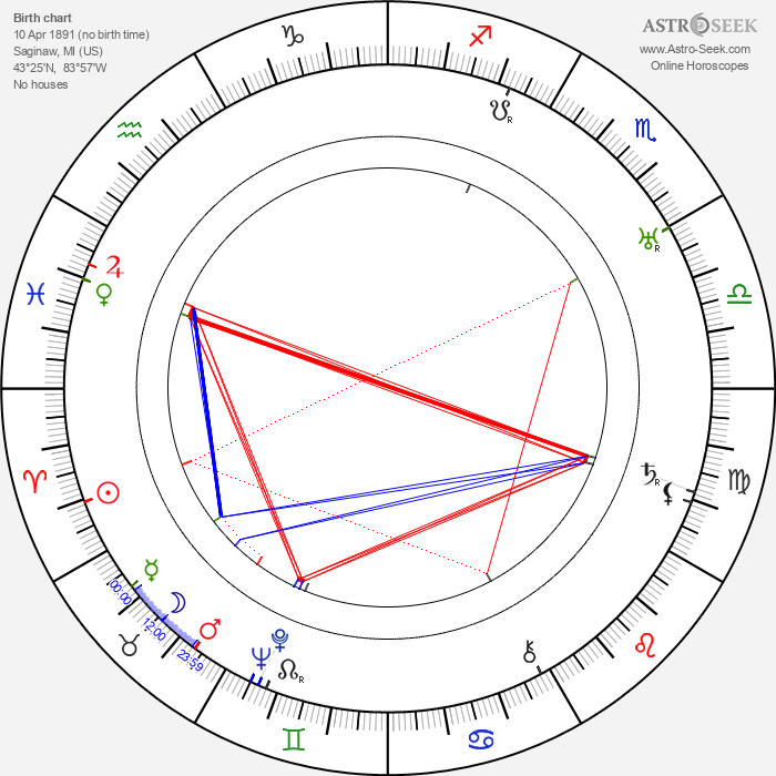 Tim McCoy - Astrology Natal Birth Chart