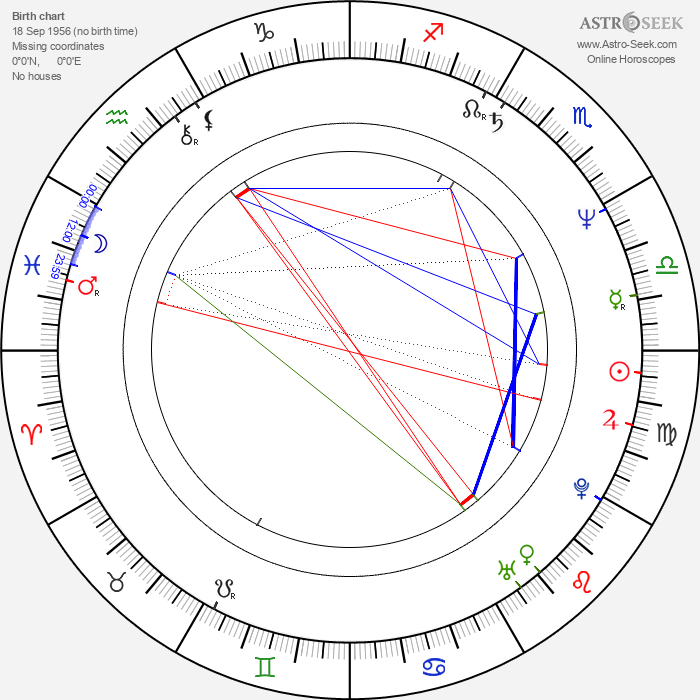 Tim McInnerny - Astrology Natal Birth Chart