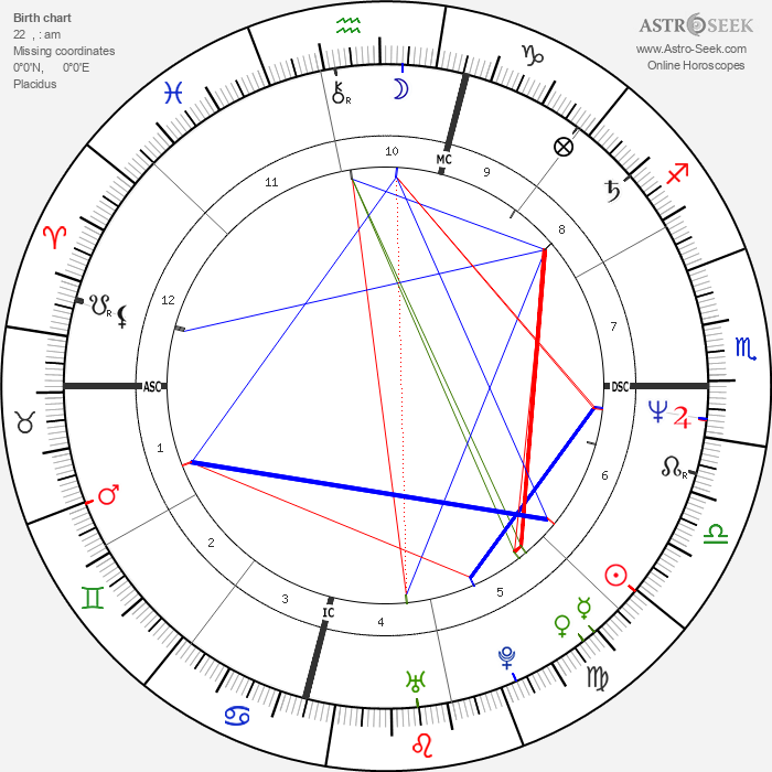 Tim Miller - Astrology Natal Birth Chart