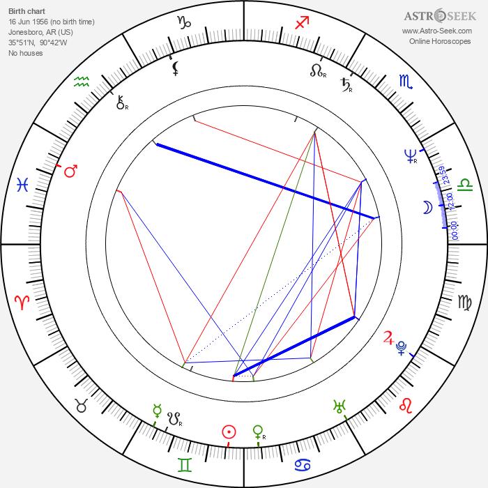 Tim Powell - Astrology Natal Birth Chart