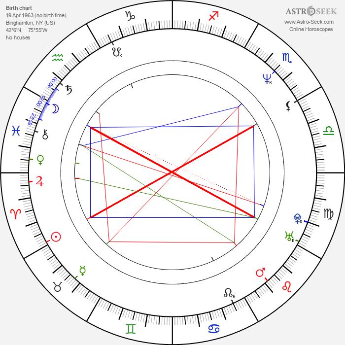 Tim Ransom - Astrology Natal Birth Chart