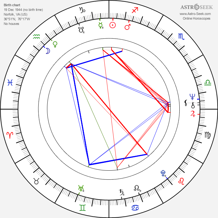 Tim Reid - Astrology Natal Birth Chart