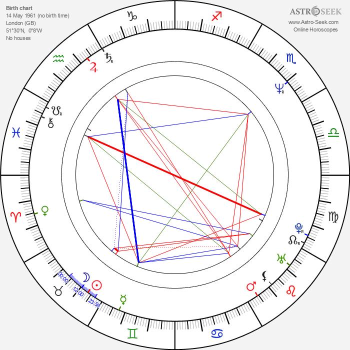 Tim Roth - Astrology Natal Birth Chart