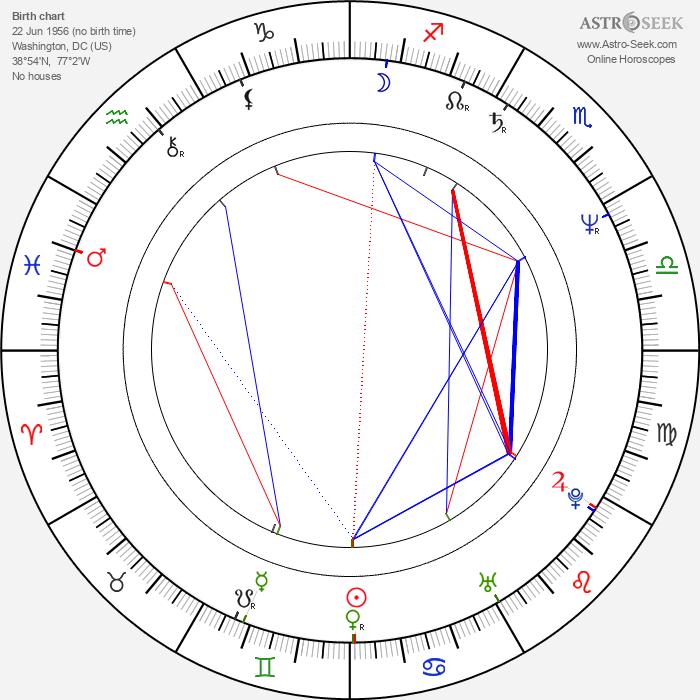 Tim Russ - Astrology Natal Birth Chart