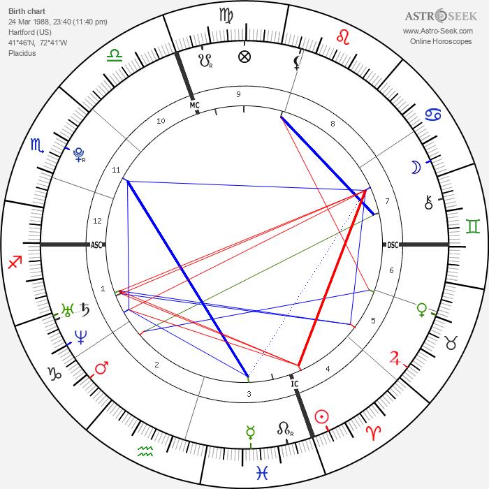 Tim Shieff - Astrology Natal Birth Chart