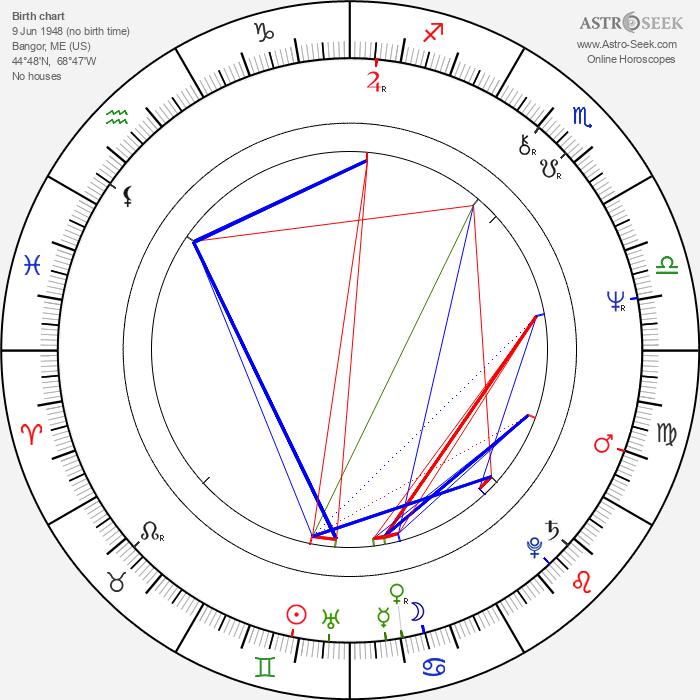 Tim Sullivan - Astrology Natal Birth Chart