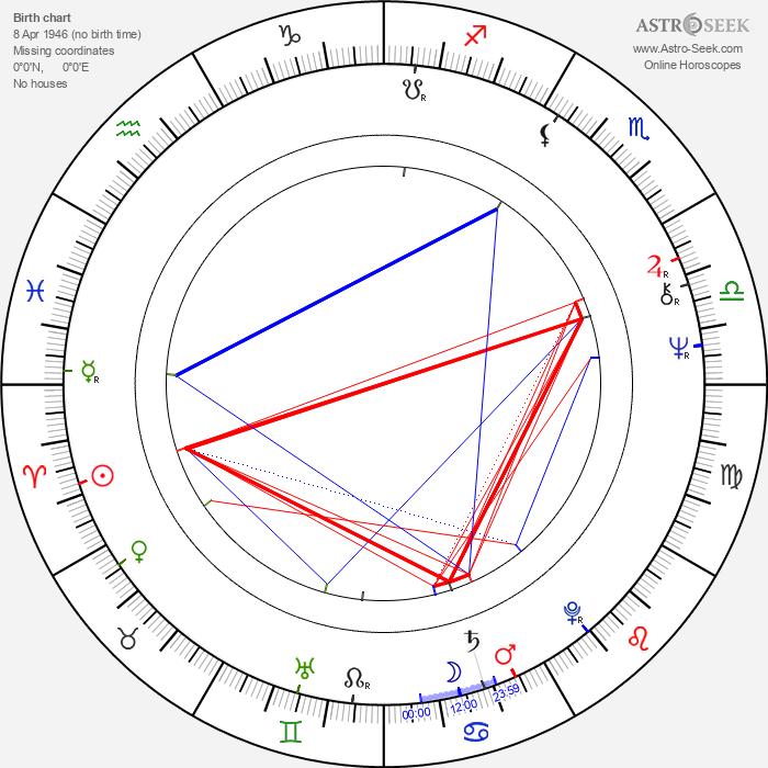 Tim Thomerson - Astrology Natal Birth Chart